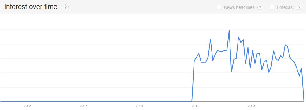 Best SEO Service Google Trends