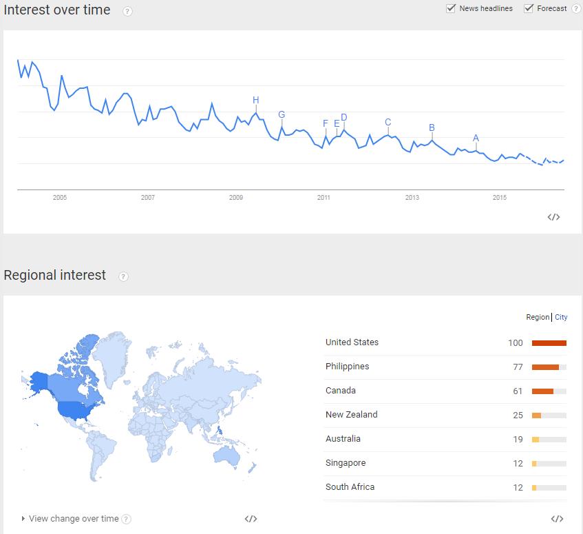 """Google Trends for """"Bartending"""""""