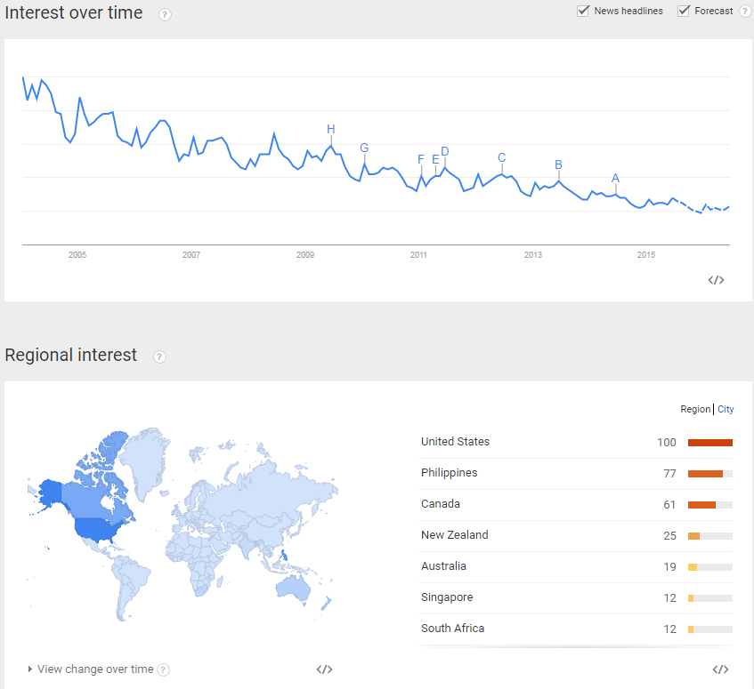 "Google Trends for ""Bartending"""