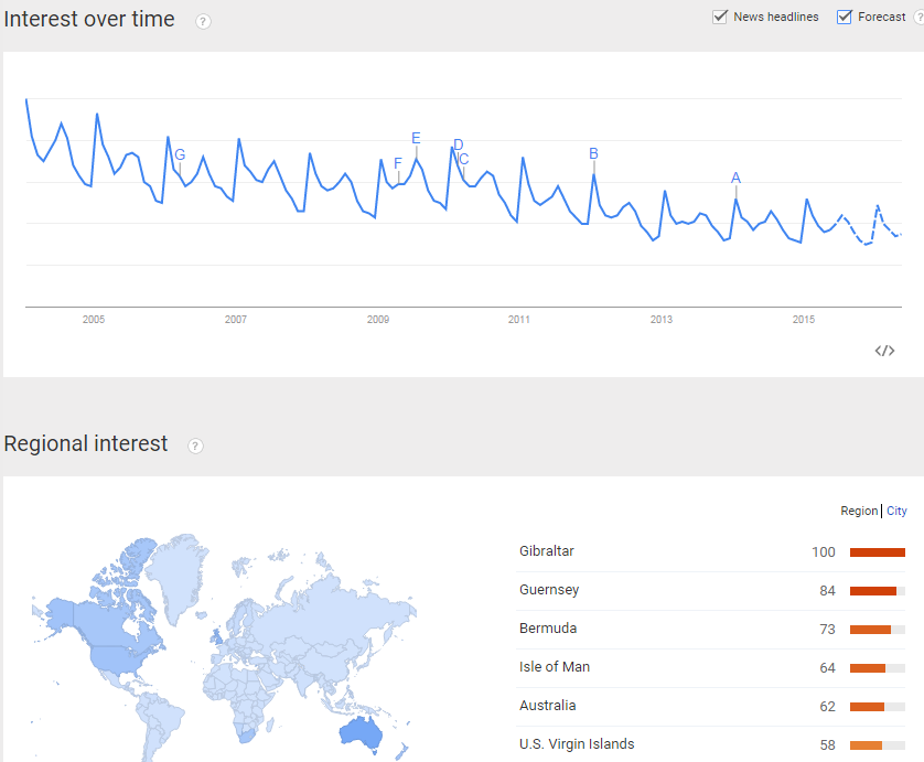 Google Trends Results for Cruises