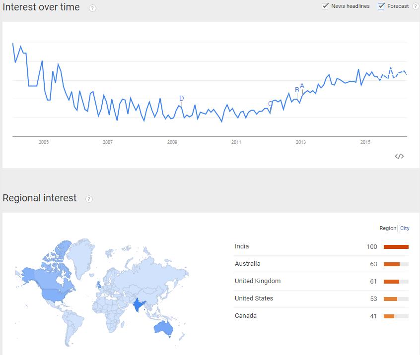 Google Trends Chart for DA