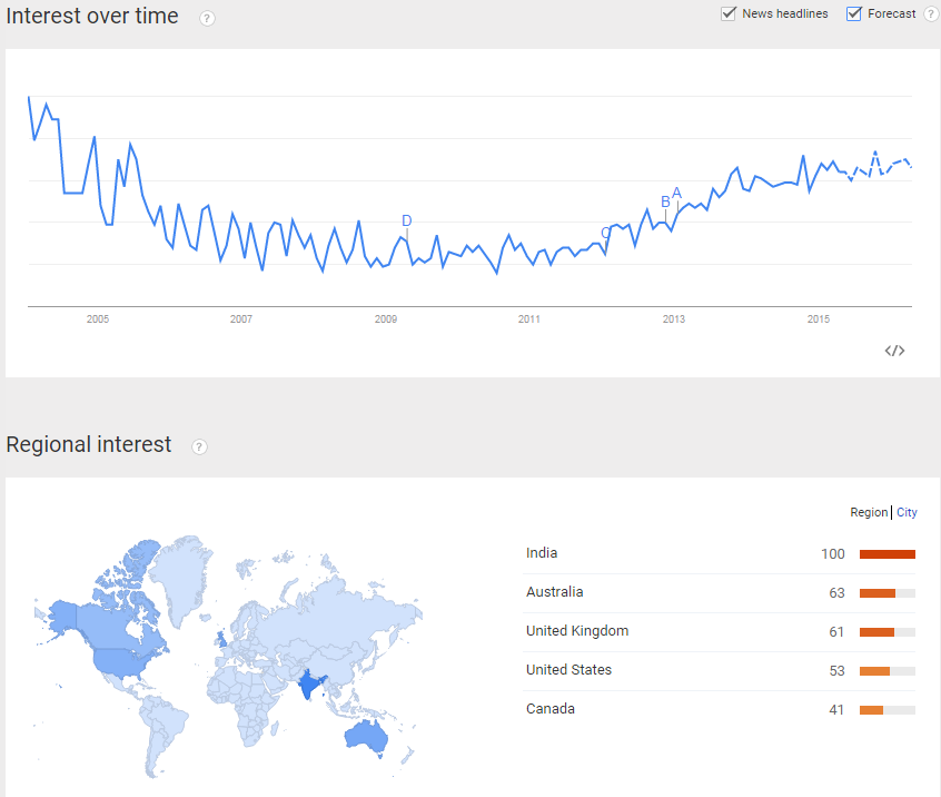 Google Trends Chart for DA