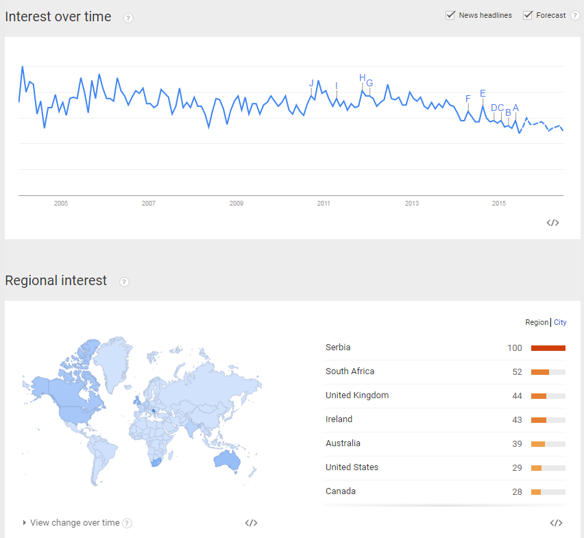 Google Trends for DJing