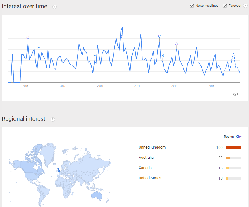Google Trends for Fair Trade Products