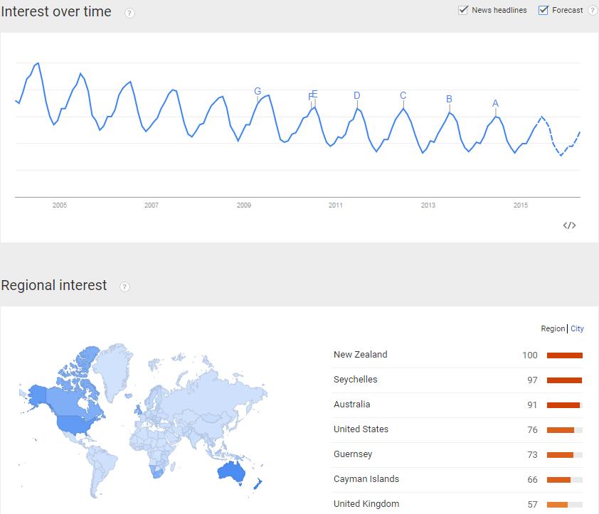 Google Trends Data for Fishing