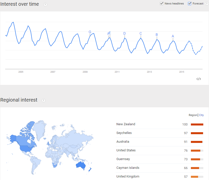 Google Trends Data for Fishing