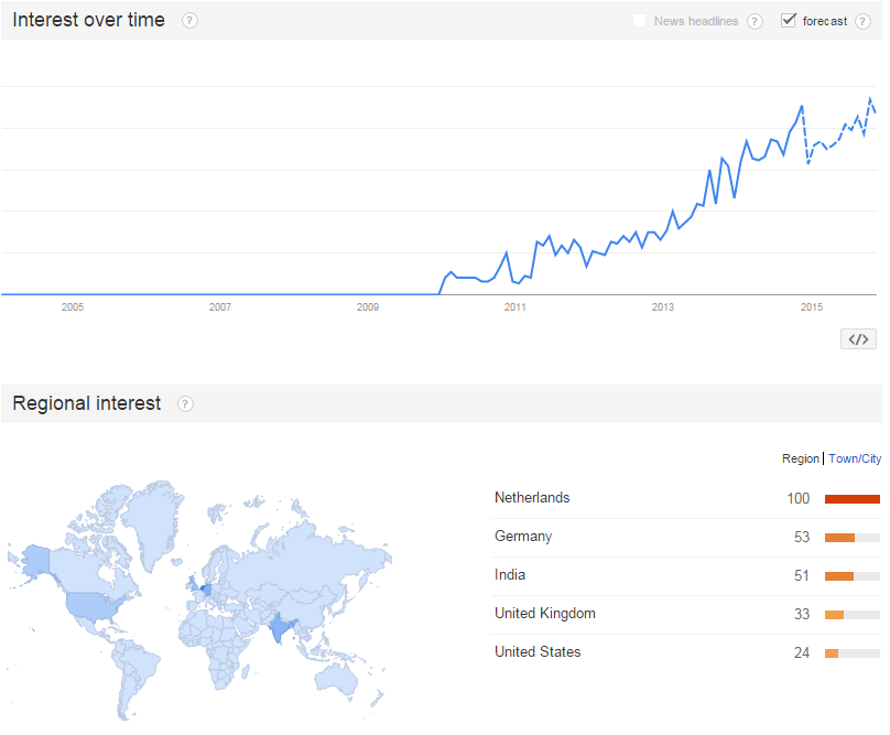 Trends for Google Pagespeed