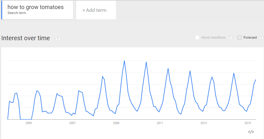 Google Trends for How to Grow Tomatoes