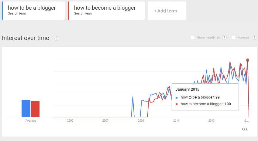 How to Be/Become a Blogger Trends