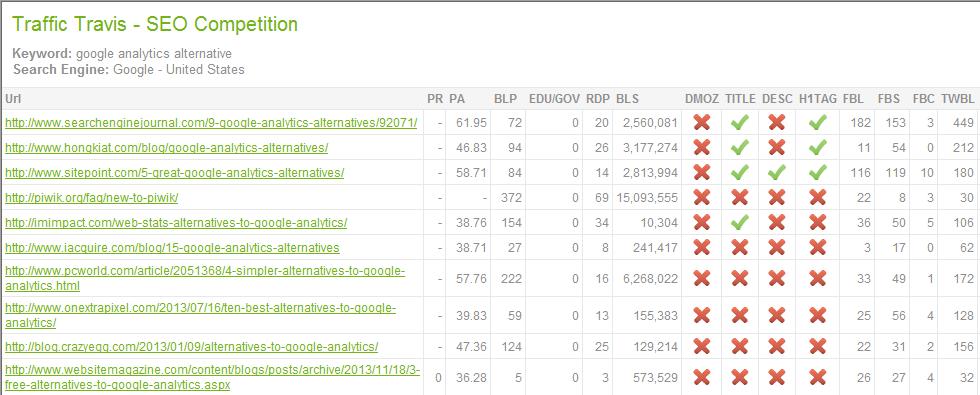 Google Analytics Alternative Analysis