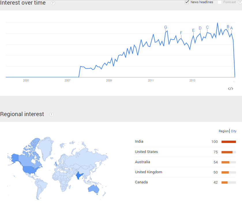Local SEO Google Trends