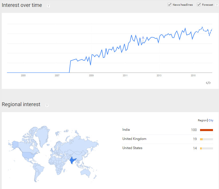 Google Trends for On Page SEO