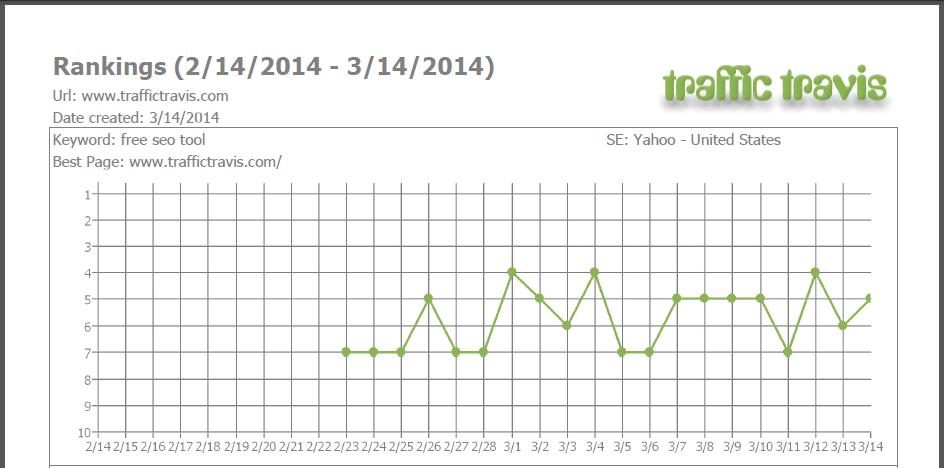 SEO Rankings graph