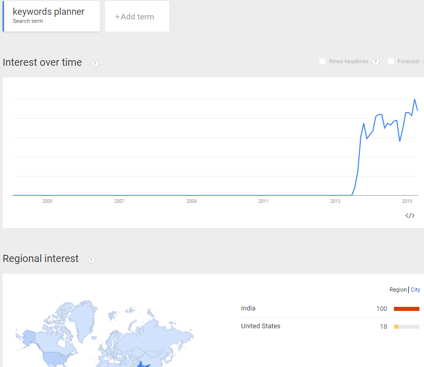 Keywords Planner Google Trends