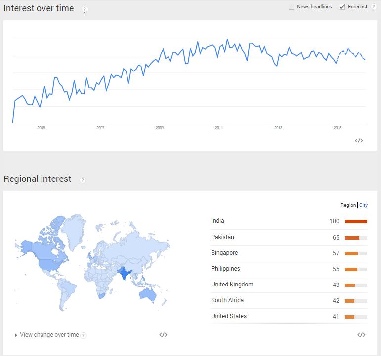 Interest in SEO Marketing - Google Trends