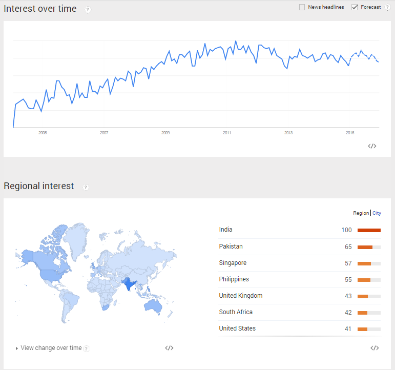 Interest in SEO Marketing - Google Trends