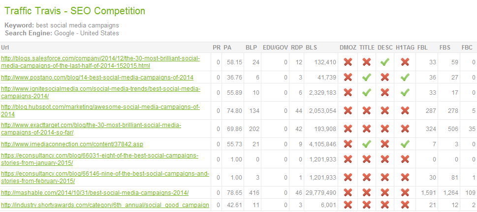 Best Campaigns SEO Competition