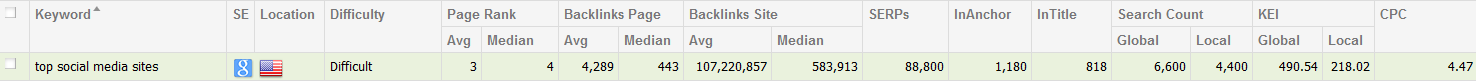 Top Sites Analysis