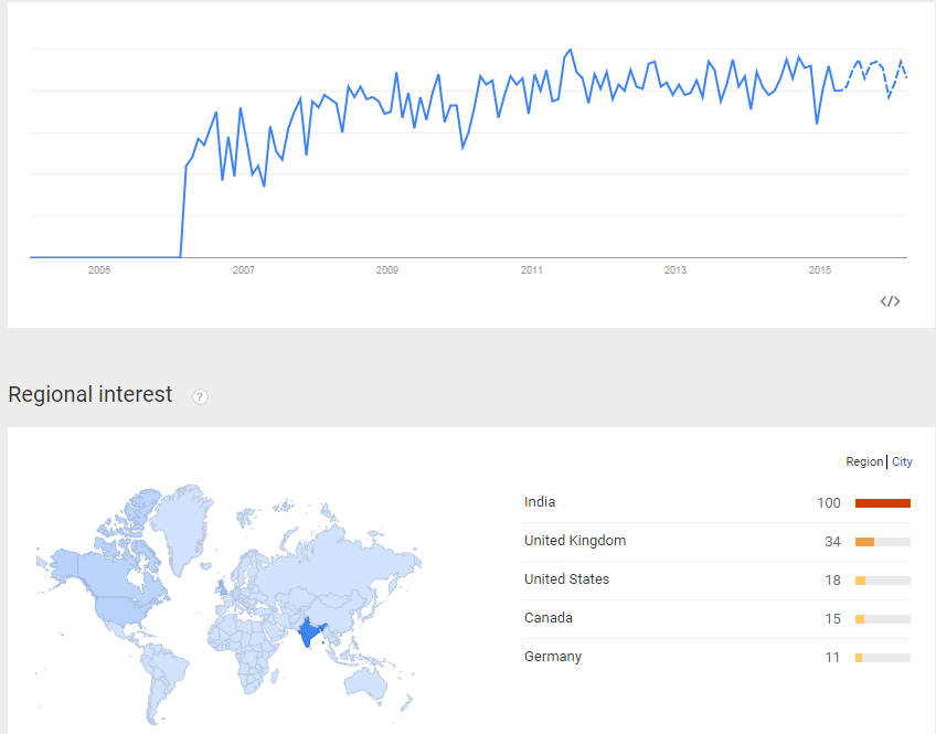 Google Trends Results for SEO News