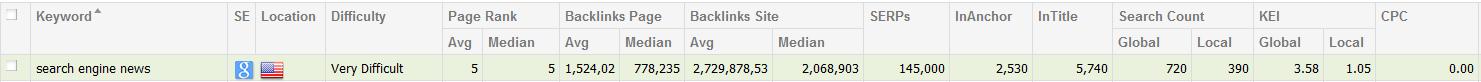 Search Engine News Keyword Analysis