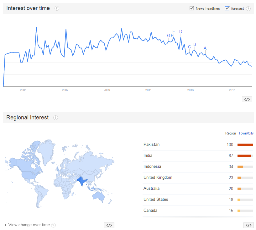 Google Trends for SEO Software