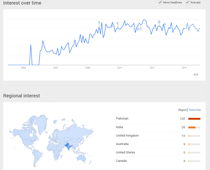 Interest in SEO Training (Google Trends)