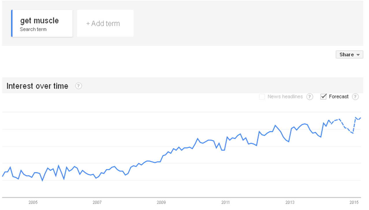 Google Trends result for get muscle