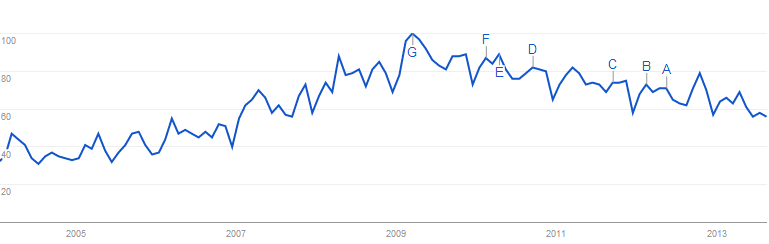 green energy search trend
