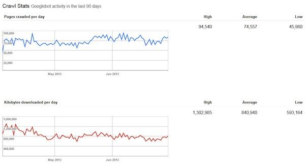 Google Webmaster Tools crawl stats
