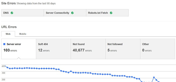 Google Webmaster Tools URL errors