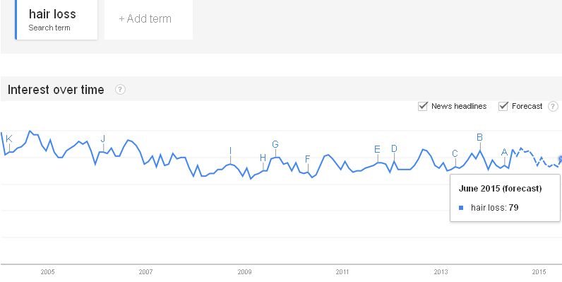 Google Trends report: Hair Loss