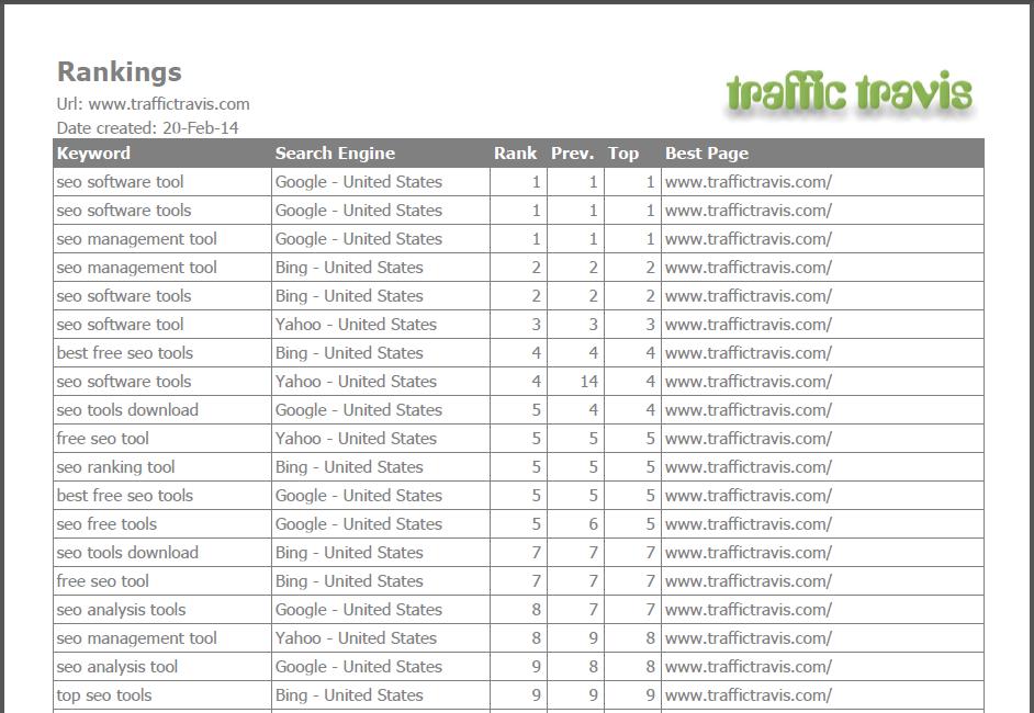 rankings report