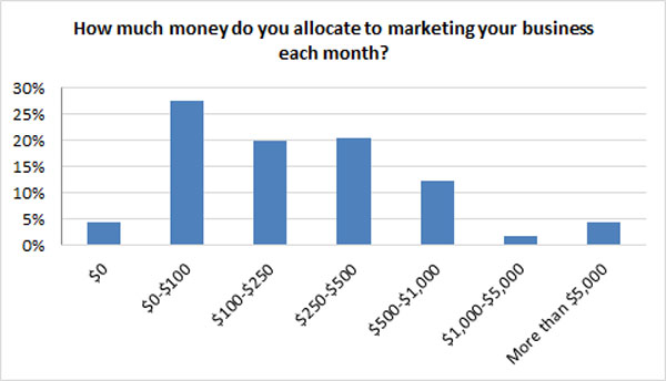 Average marketing spending - BrightLocal and ChamberofCommerce.com survey