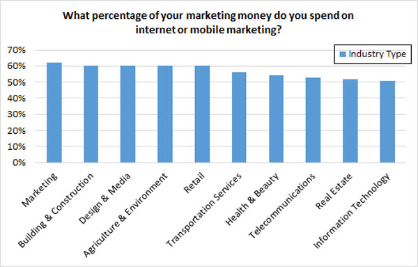 Online marketing spending by industry