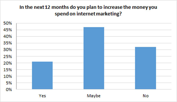 How many businesses plan to increase spending on Internet marketing chart