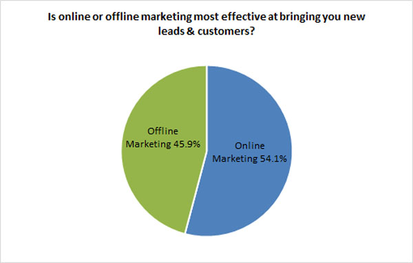 Online Marketing vs. Offline Marketing Chart