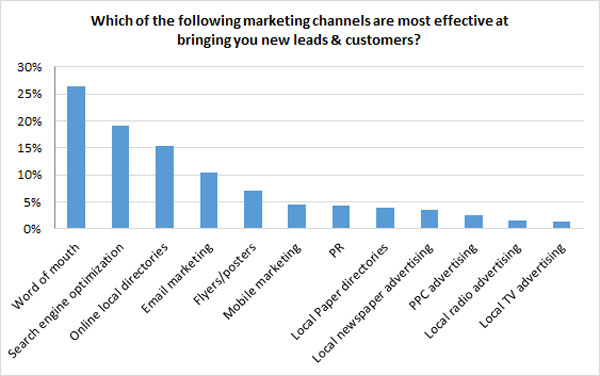 Internet marketing channel effectiveness chart