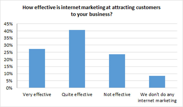 How effective is Internet marketing chart